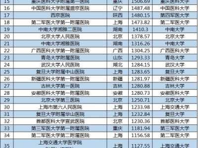 好听的医院名字 中国最佳医院排行榜前50名